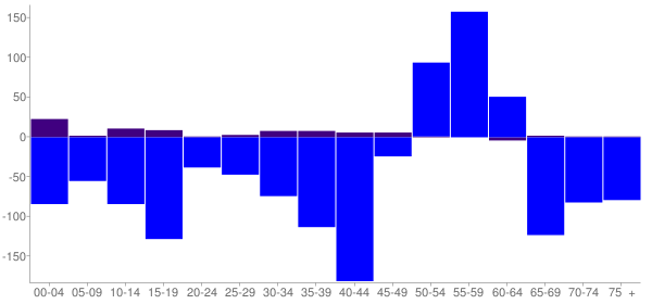 Graph: Change in Population between 2000 and 2010, by Age and Hispanic or Latino Origin - Hutchinson County, South Dakota - Census Viewer