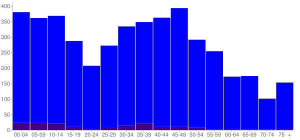 Graph: Population by Age and Hispanic or Latino Origin, 2010 Census - King George, Virginia - Census Viewer