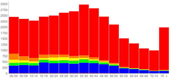 Graph: Population by Age and Race, 2000 Census - Lynnwood, Washington - Census Viewer