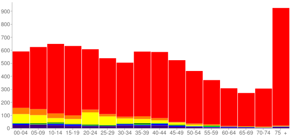 Graph: Population by Age and Race, 2000 Census - Shelton, Washington - Census Viewer