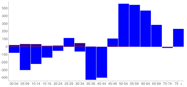 Graph: Change in Population between 2000 and 2010, by Age and Hispanic or Latino Origin - Yankton County, South Dakota - Census Viewer