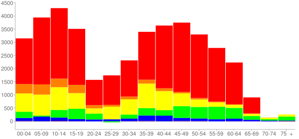 Graph: Change in Population between 2000 and 2010, by Age and Race - Joliet, Illinois - Census Viewer