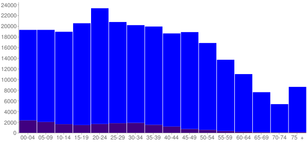 Graph: Population by Age and Hispanic or Latino Origin, 2010 Census - Rutherford County, Tennessee - Census Viewer