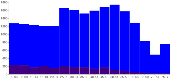 Graph: Population by Age and Hispanic or Latino Origin, 2010 Census - Kihei, Hawaii - Census Viewer