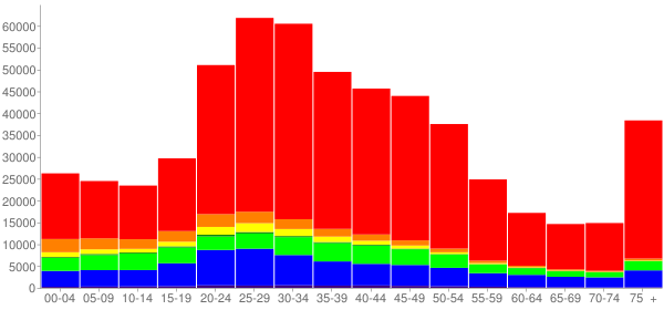 Graph: Population by Age and Race, 2000 Census - Seattle, Washington - Census Viewer