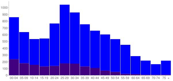 Graph: Population by Age and Hispanic or Latino Origin, 2010 Census - Fife, Washington - Census Viewer