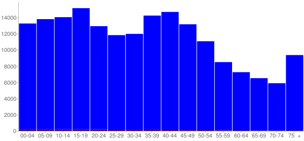 Graph: Population by Age and Hispanic or Latino Origin, 2000 Census - Calcasieu County, Louisiana - Census Viewer