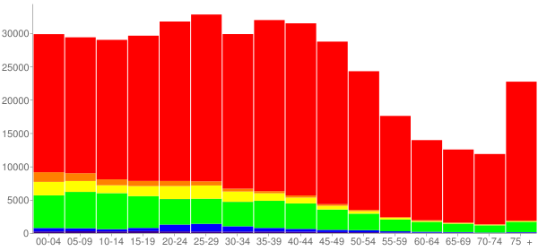 Graph: Population by Age and Race, 2000 Census - Omaha, Nebraska - Census Viewer