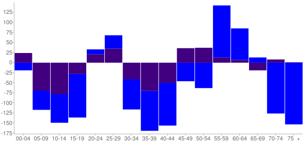 Graph: Change in Population between 2000 and 2010, by Age and Hispanic or Latino Origin - Truth Or Consequences, New Mexico - Census Viewer