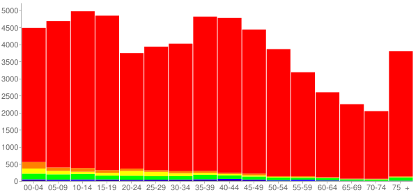 Graph: Population by Age and Race, 2000 Census - St. Joseph County, Michigan - Census Viewer