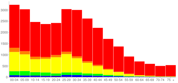 Graph: Population by Age and Race, 2000 Census - Carpentersville, Illinois - Census Viewer