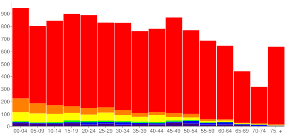 Graph: Population by Age and Race, 2010 Census - Kelso, Washington - Census Viewer
