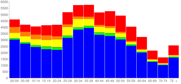 Graph: Population by Age and Race, 2010 Census - Milpitas, California - Census Viewer