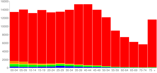 Graph: Population by Age and Race, 2000 Census - Linn County, Iowa - Census Viewer