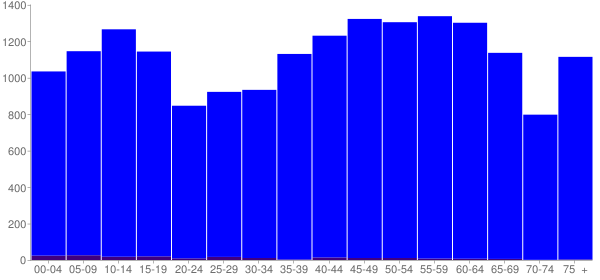 Graph: Population by Age and Hispanic or Latino Origin, 2010 Census - Fentress County, Tennessee - Census Viewer