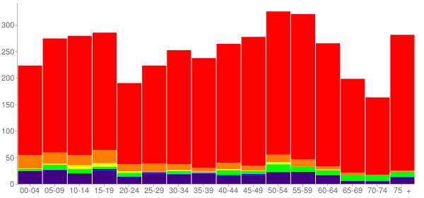 Graph: Population by Age and Race, 2010 Census - Pocola, Oklahoma - Census Viewer