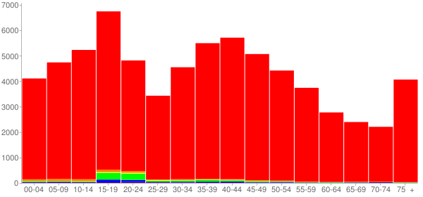 Graph: Population by Age and Race, 2000 Census - Madison County, New York - Census Viewer