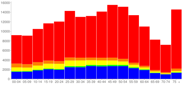 Graph: Population by Age and Race, 2010 Census - Glendale, California - Census Viewer