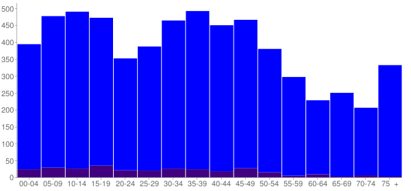 Graph: Population by Age and Hispanic or Latino Origin, 2000 Census - Clyde, Ohio - Census Viewer