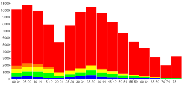 Graph: Population by Age and Race, 2010 Census - Kendall County, Illinois - Census Viewer