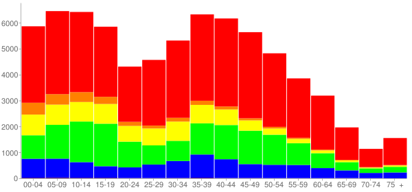 Graph: Population by Age and Race, 2010 Census - Bolingbrook, Illinois - Census Viewer