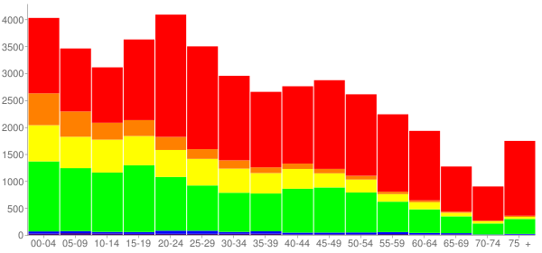 Graph: Population by Age and Race, 2010 Census - York, Pennsylvania - Census Viewer