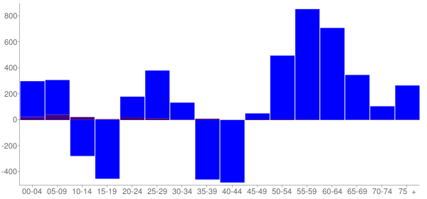 Graph: Change in Population between 2000 and 2010, by Age and Hispanic or Latino Origin - Becker County, Minnesota - Census Viewer