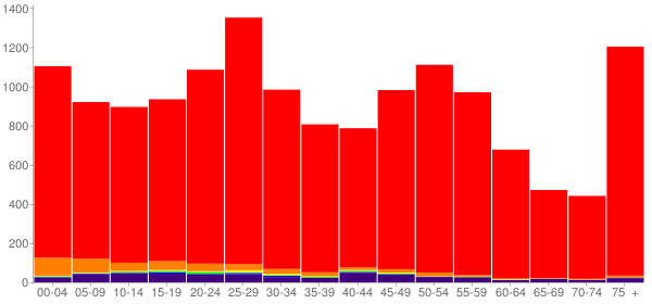 Graph: Population by Age and Race, 2010 Census - Williston, North Dakota - Census Viewer
