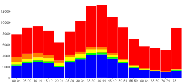 Graph: Population by Age and Race, 2000 Census - Torrance, California - Census Viewer