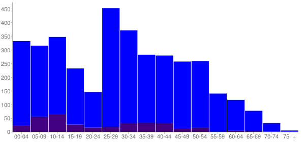 Graph: Change in Population between 2000 and 2010, by Age and Hispanic or Latino Origin - Manhattan, Illinois - Census Viewer