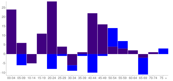 Graph: Change in Population between 2000 and 2010, by Age and Hispanic or Latino Origin - Mesa, Washington - Census Viewer