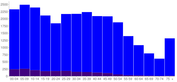 Graph: Population by Age and Hispanic or Latino Origin, 2010 Census - Owasso, Oklahoma - Census Viewer