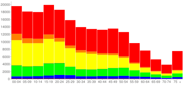Graph: Population by Age and Race, 2010 Census - San Bernardino, California - Census Viewer