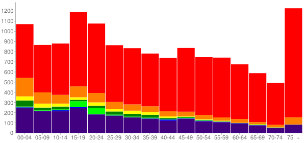Graph: Population by Age and Race, 2010 Census - Miami, Oklahoma - Census Viewer