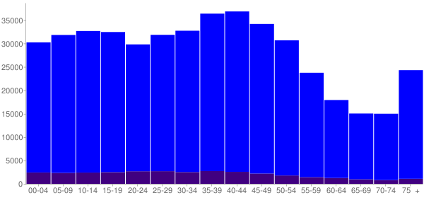 Graph: Population by Age and Hispanic or Latino Origin, 2000 Census - Jefferson County, Louisiana - Census Viewer