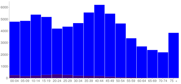 Graph: Population by Age and Hispanic or Latino Origin, 2000 Census - Maury County, Tennessee - Census Viewer