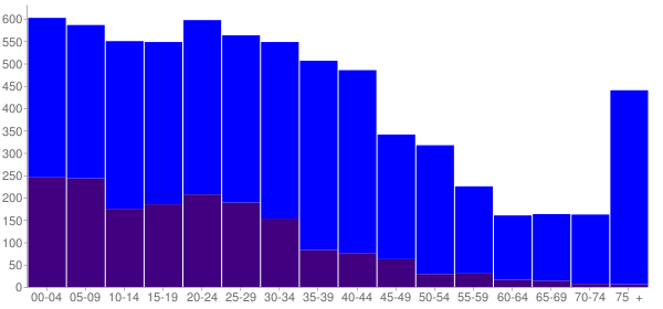 Graph: Population by Age and Hispanic or Latino Origin, 2000 Census - Burlington, Washington - Census Viewer
