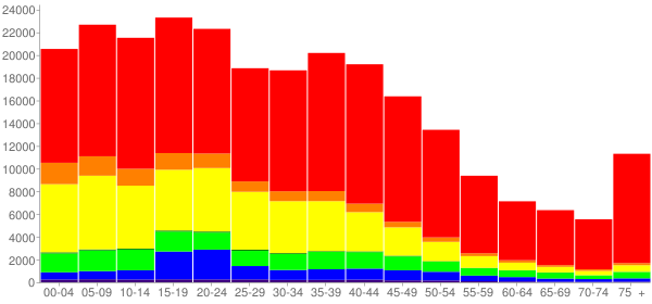 Graph: Population by Age and Race, 2000 Census - Riverside, California - Census Viewer