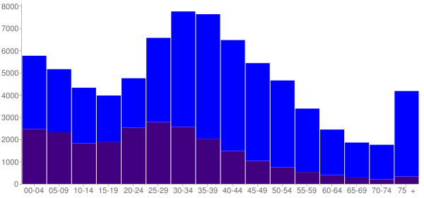 Graph: Population by Age and Hispanic or Latino Origin, 2000 Census - Redwood City, California - Census Viewer