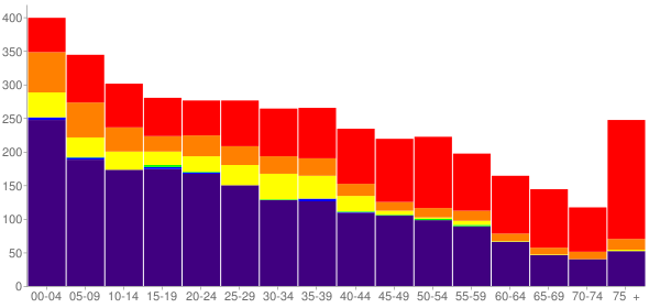 Graph: Population by Age and Race, 2010 Census - Stilwell, Oklahoma - Census Viewer