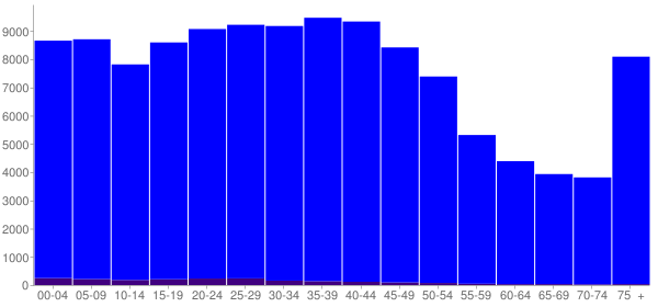 Graph: Population by Age and Hispanic or Latino Origin, 2000 Census - Cedar Rapids, Iowa - Census Viewer