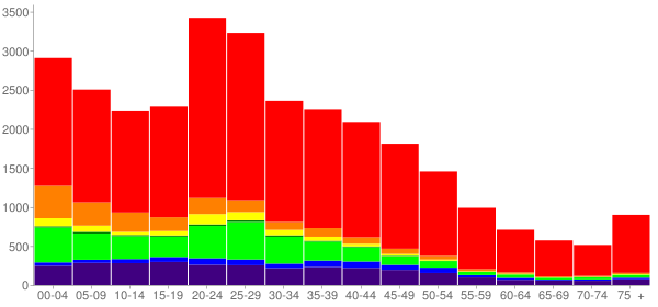 Graph: Population by Age and Race, 2000 Census - Fairbanks, Alaska - Census Viewer