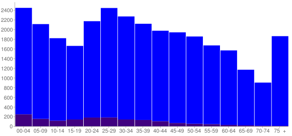Graph: Population by Age and Hispanic or Latino Origin, 2010 Census - Florence, Kentucky - Census Viewer