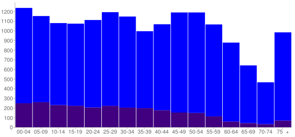 Graph: Population by Age and Hispanic or Latino Origin, 2010 Census - Bridgeview, Illinois - Census Viewer