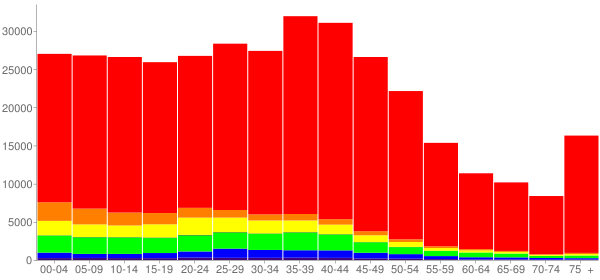Graph: Population by Age and Race, 2000 Census - Colorado Springs, Colorado - Census Viewer