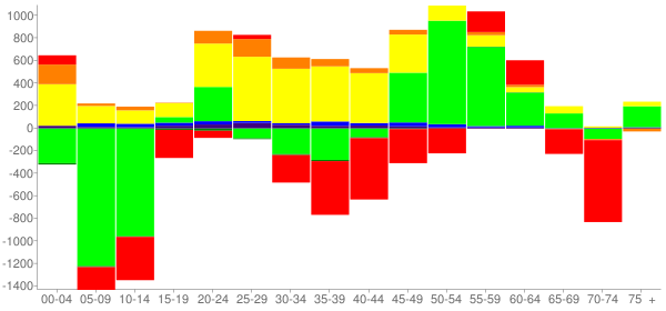 Graph: Change in Population between 2000 and 2010, by Age and Race - Trenton, New Jersey - Census Viewer