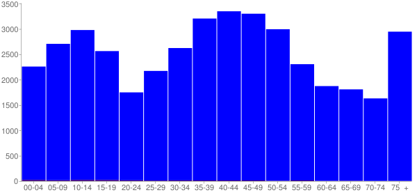 Graph: Population by Age and Hispanic or Latino Origin, 2000 Census - Sullivan County, New Hampshire - Census Viewer