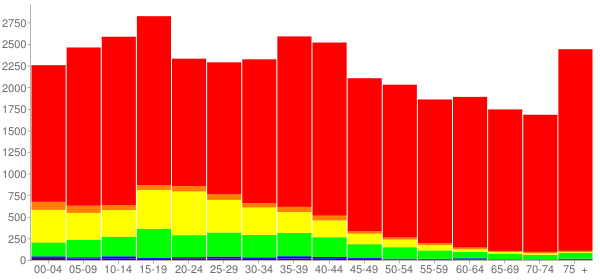 Graph: Population by Age and Race, 2000 Census - Okeechobee County, Florida - Census Viewer