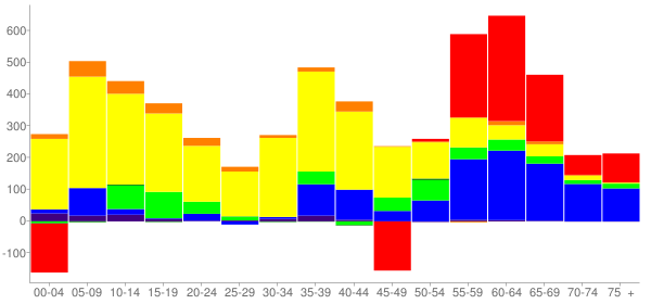 Graph: Change in Population between 2000 and 2010, by Age and Race - Glendale Heights, Illinois - Census Viewer