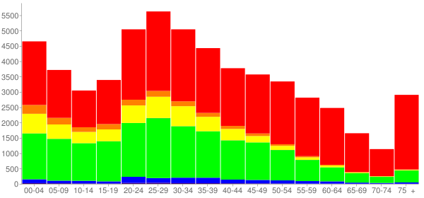 Graph: Population by Age and Race, 2010 Census - Marietta, Georgia - Census Viewer